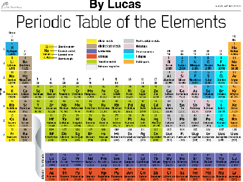 8 periodic table of elements jingle jingle table elements periodic jingle table periodic of elements the song lucas elements by ls of project original table urtaz Choice Image